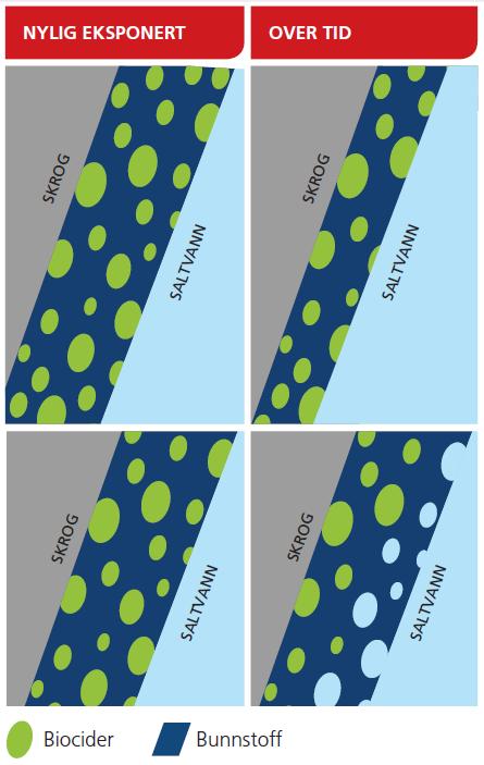 Bunnstoffteknologier illustrasjon